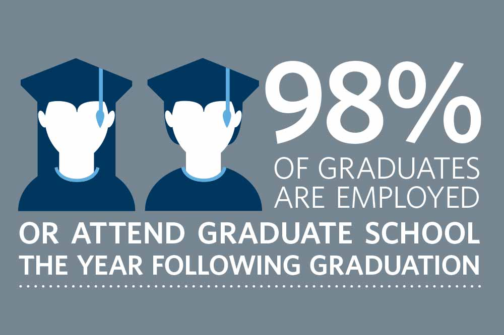 98% of graduates are employed or attend graduate school the year following graduation