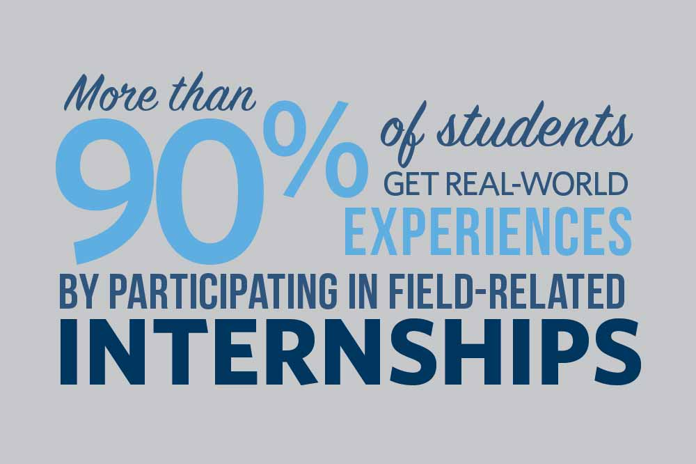 More than 90% of students get real world experiences by participating in field related internships
