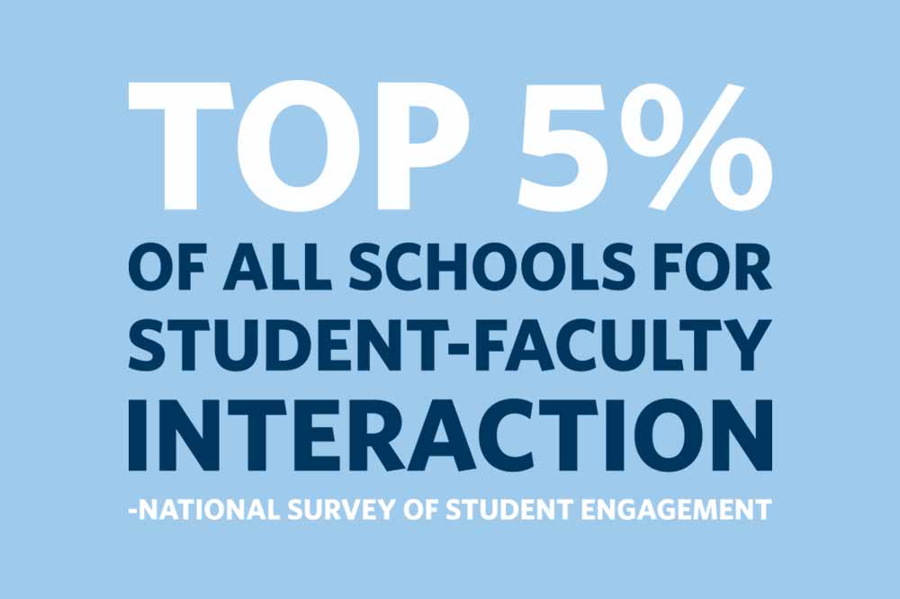 top 5% of all schools for student-faculty interaction