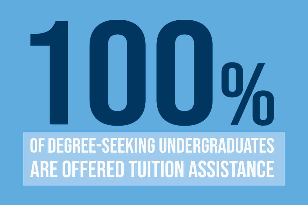 100% of degree seeking undergraduates are offered tuition assistance