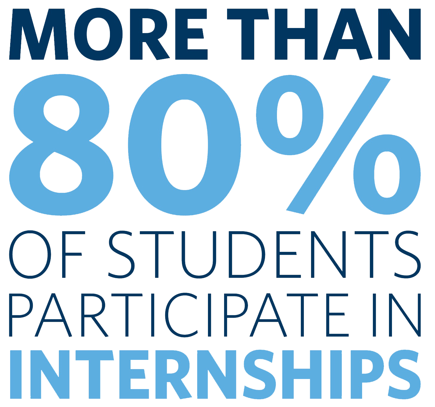 More than 80% of Students Participate in Internships