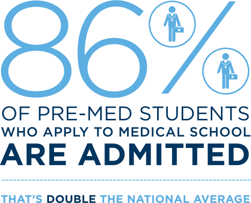86% of Pre-Med Students Who Apply to Medical School Are Admitted - That's Double the National Average