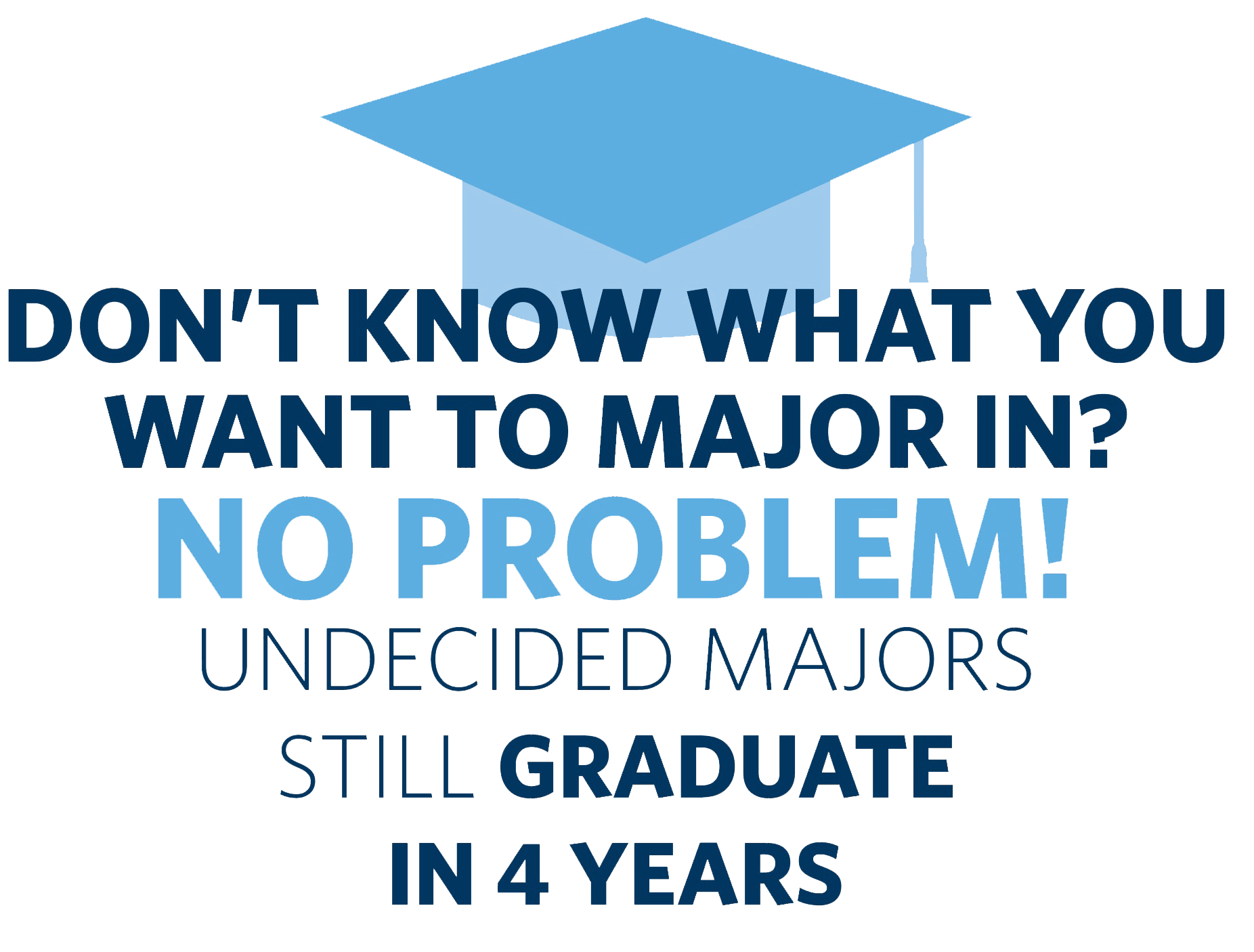 Don't know what you want to major in?  No Problem!  Undecided Majors Still Graduate in 4 Years.
